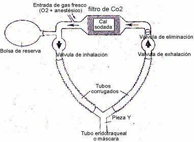 circuito-circular-anestesia-inhalatoria