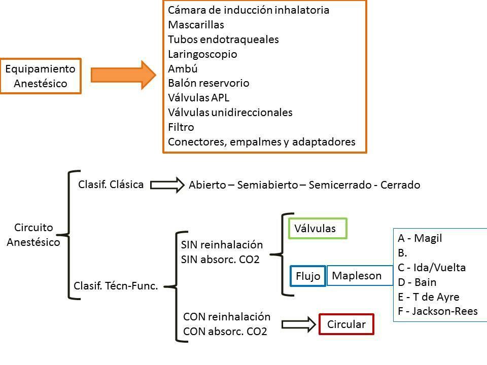 esquema-general-circuitos-anestesicos